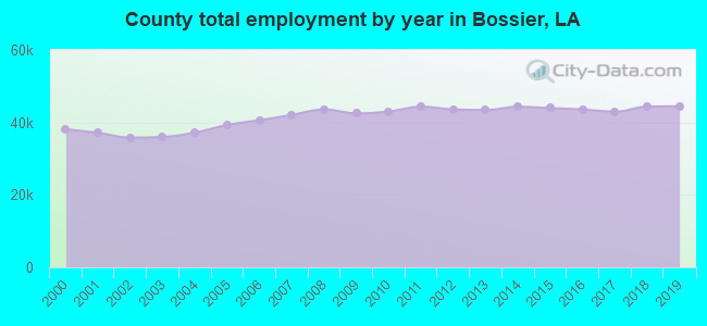 County total employment by year in Bossier, LA