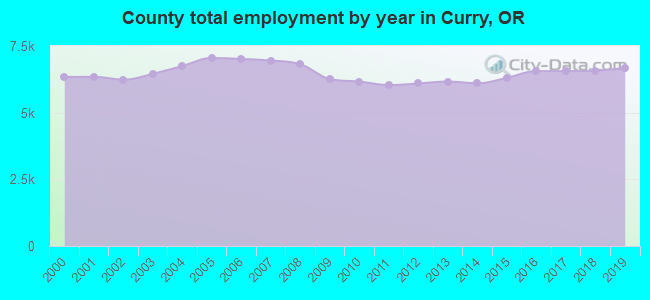 County total employment by year in Curry, OR