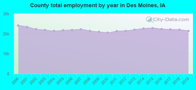 County total employment by year in Des Moines, IA