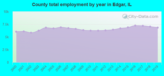 County total employment by year in Edgar, IL