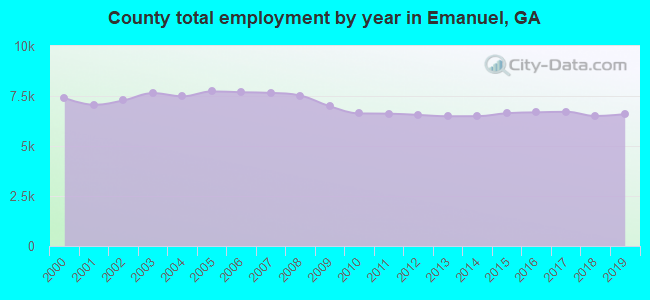 County total employment by year in Emanuel, GA