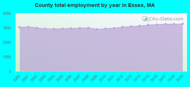 County total employment by year in Essex, MA