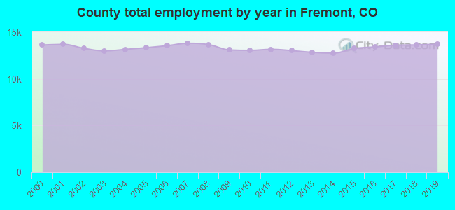 County total employment by year in Fremont, CO
