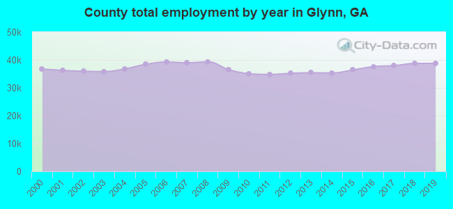 County total employment by year in Glynn, GA