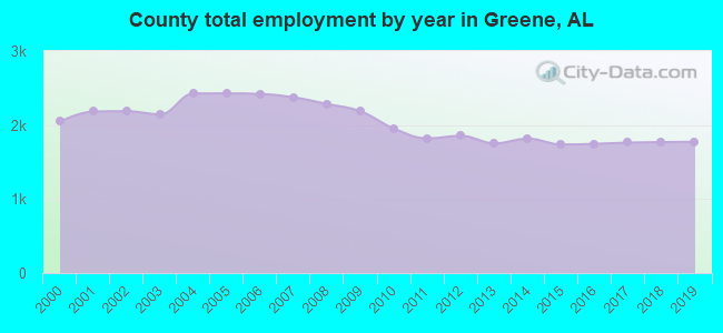 County total employment by year in Greene, AL