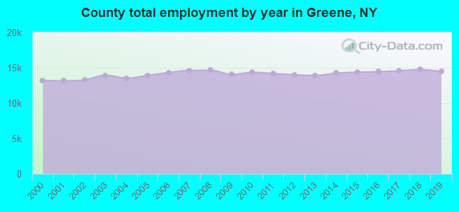 County total employment by year in Greene, NY