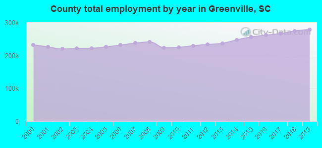County total employment by year in Greenville, SC
