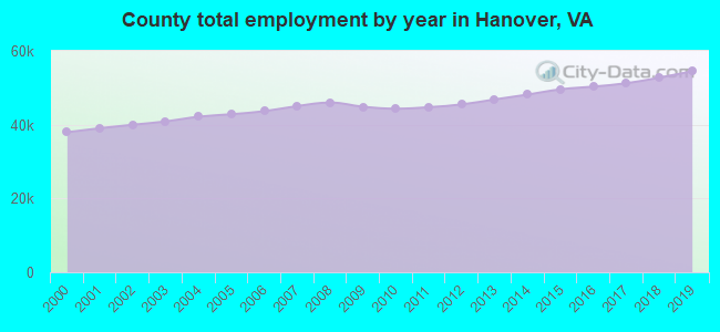 County total employment by year in Hanover, VA