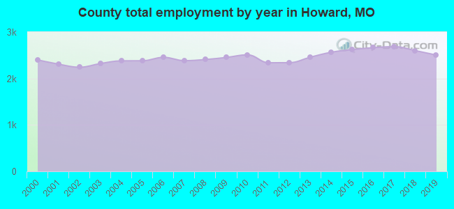 County total employment by year in Howard, MO