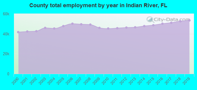 County total employment by year in Indian River, FL