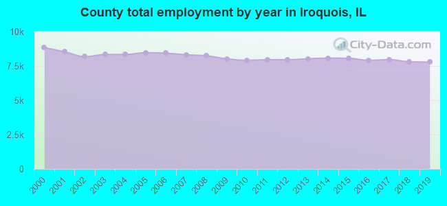 County total employment by year in Iroquois, IL