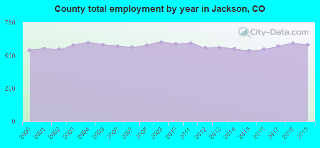 County total employment by year in Jackson, CO
