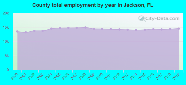 County total employment by year in Jackson, FL