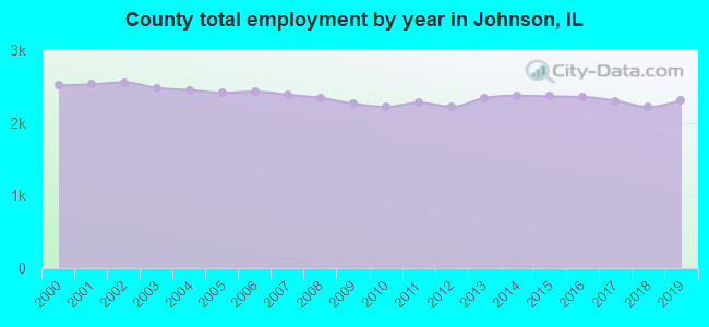 County total employment by year in Johnson, IL