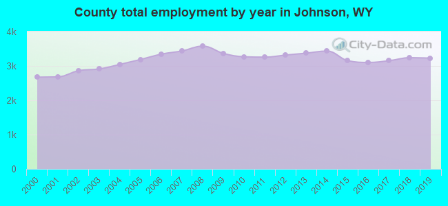 County total employment by year in Johnson, WY