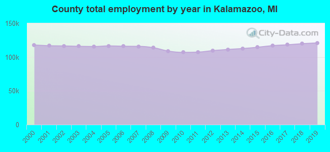 County total employment by year in Kalamazoo, MI