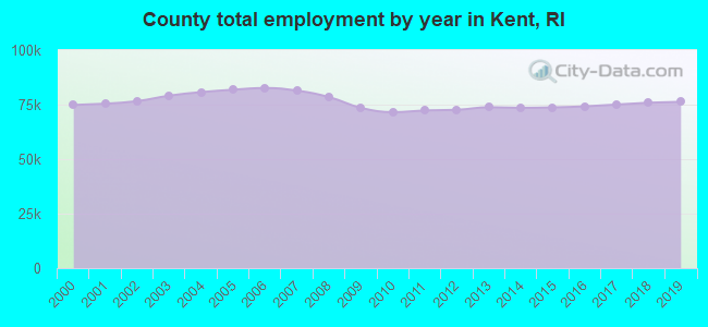 County total employment by year in Kent, RI