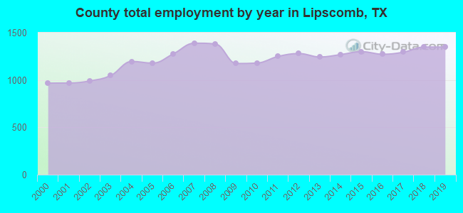 County total employment by year in Lipscomb, TX