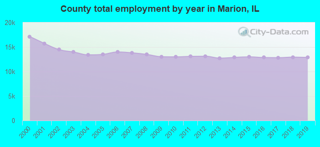 County total employment by year in Marion, IL