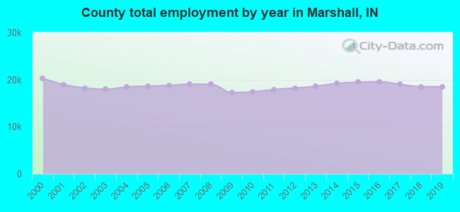 County total employment by year in Marshall, IN