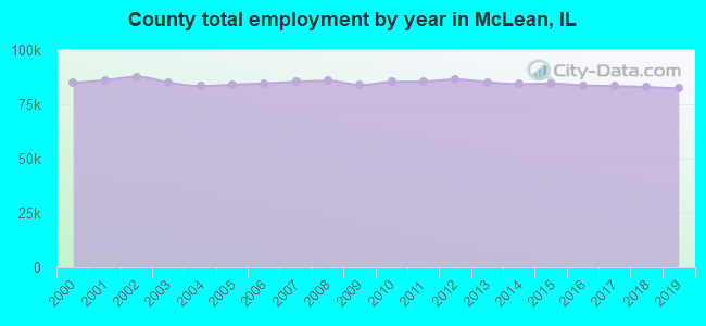 County total employment by year in McLean, IL