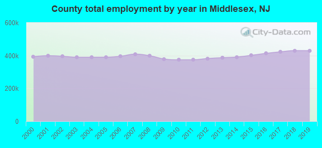 County total employment by year in Middlesex, NJ