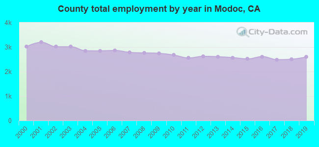 County total employment by year in Modoc, CA
