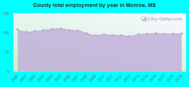 County total employment by year in Monroe, MS