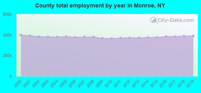County total employment by year in Monroe, NY