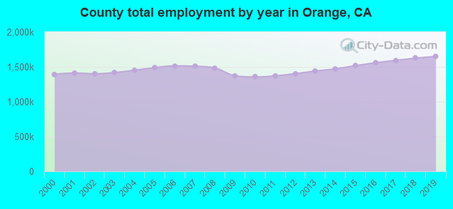 County total employment by year in Orange, CA