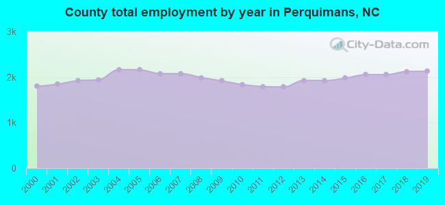 County total employment by year in Perquimans, NC