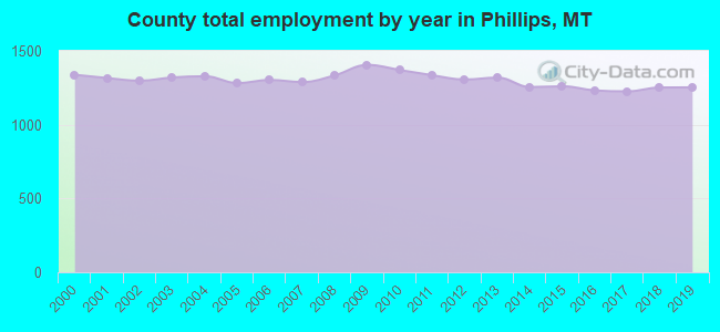County total employment by year in Phillips, MT