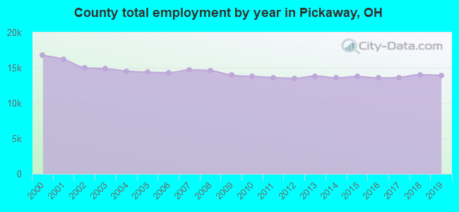 County total employment by year in Pickaway, OH
