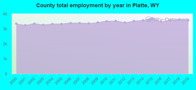 County total employment by year in Platte, WY