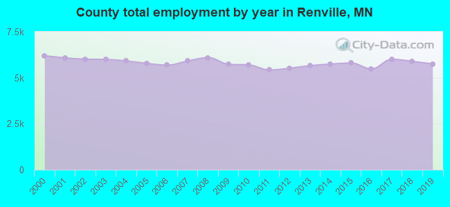 County total employment by year in Renville, MN