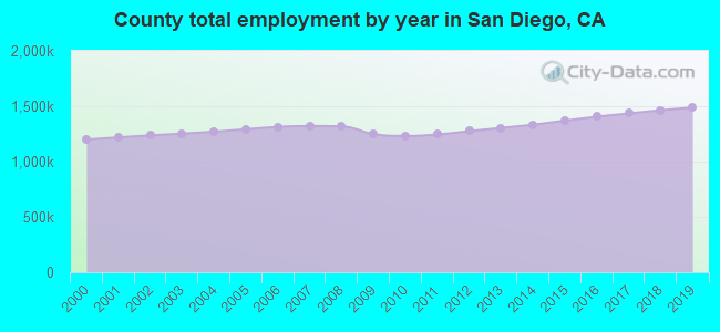 County total employment by year in San Diego, CA