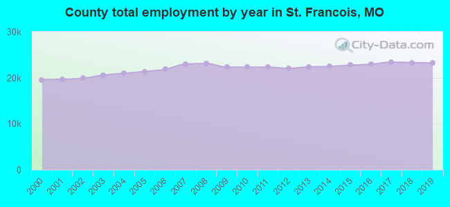 County total employment by year in St. Francois, MO