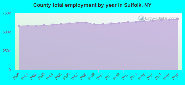 County total employment by year in Suffolk, NY