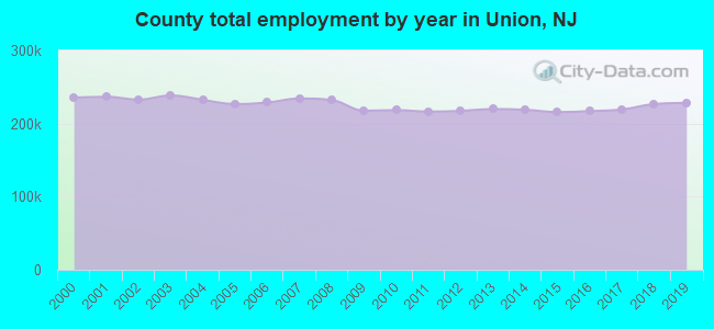 County total employment by year in Union, NJ