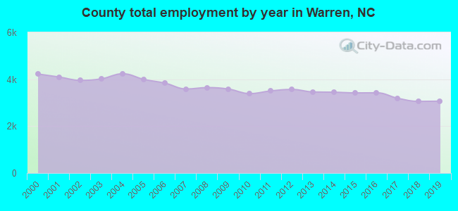 County total employment by year in Warren, NC