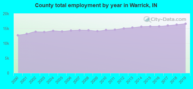 County total employment by year in Warrick, IN