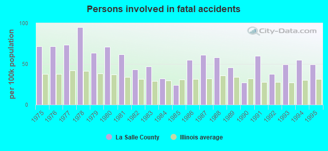 Persons involved in fatal accidents