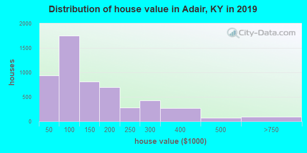 Adair County home values distribution in 2013