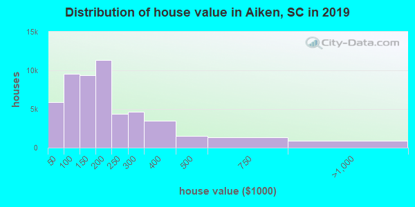 Aiken County home values distribution