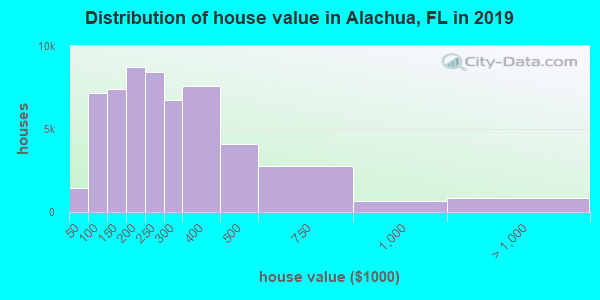 Alachua County home values distribution
