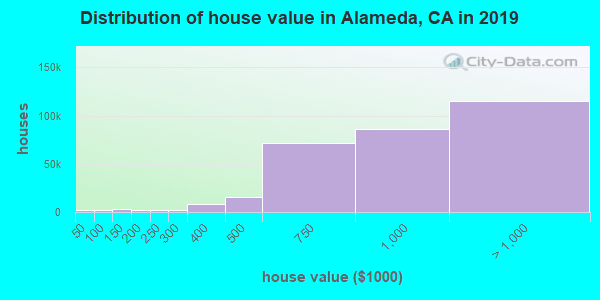 Alameda County home values distribution