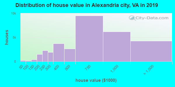 Distribution of house value in Alexandria city, VA in 2019