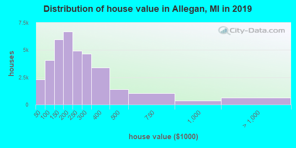 Allegan County home values distribution