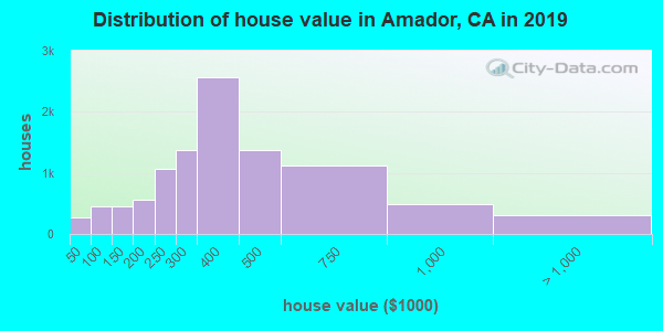 Amador County home values distribution