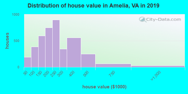 Amelia County home values distribution